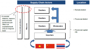 Conceptual Supply Chain Map
