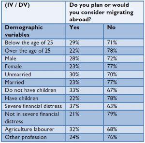 migration demographies