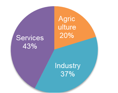 service sectors in the malaysian economy This paper analyzes the contribution of services sector for the production of different industries in the malaysian economy the purpose of this paper is.