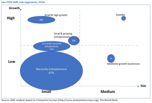 Lao PDR SME segmentation by growth and size